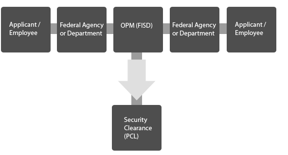 security clearance flow chart